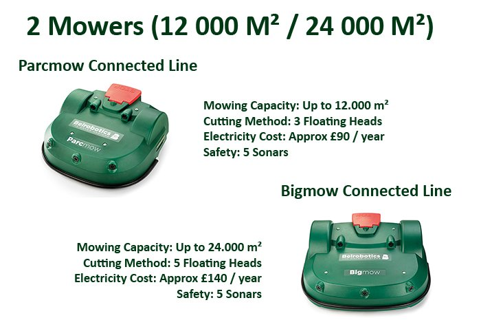 Commercial Robot Mowers